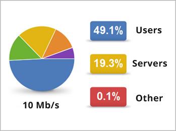Monitorizare conexiune internet